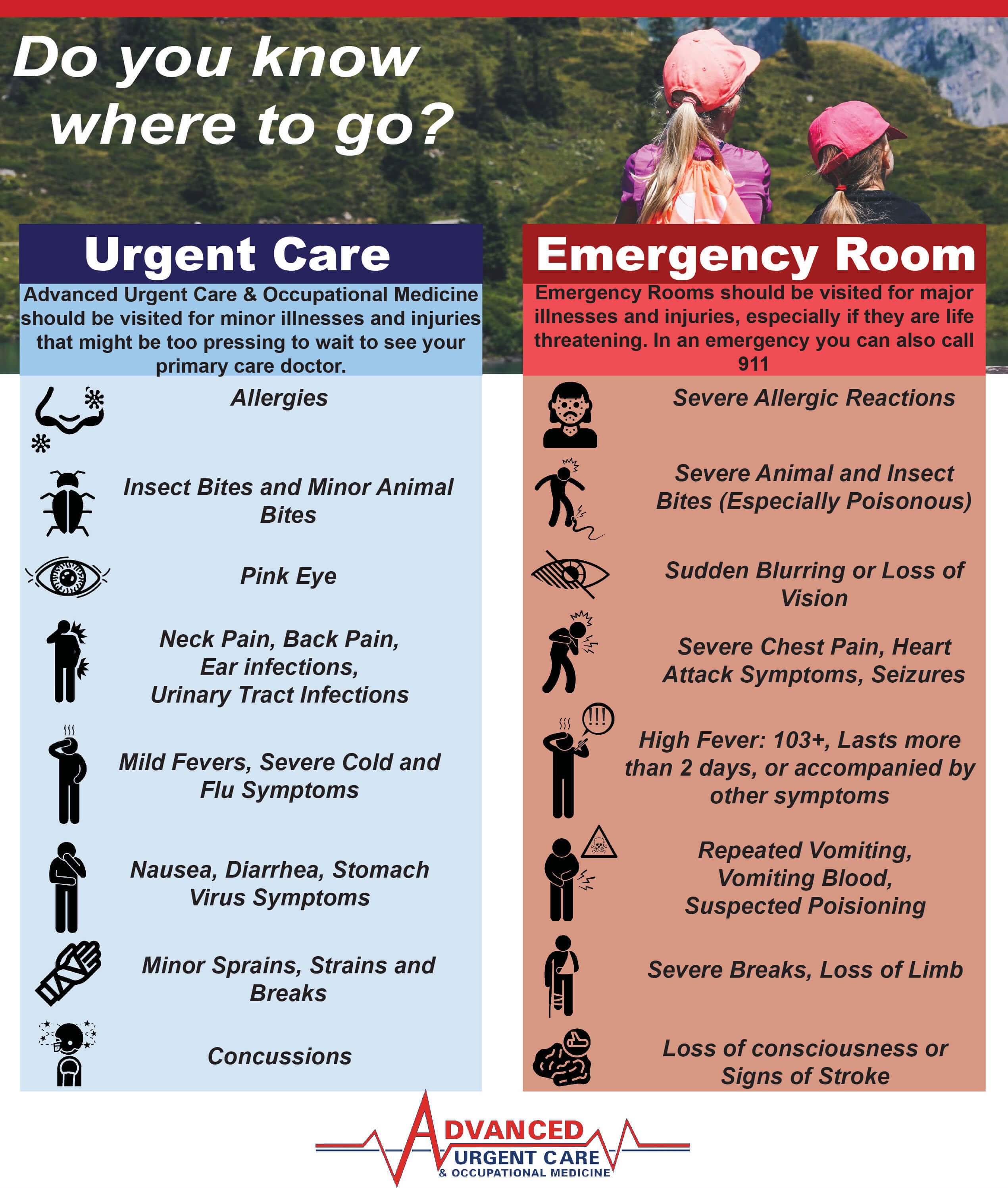 This is a list highlighting the differences between urgent care and ER