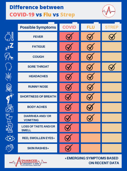 Strep vs. Flu vs. COVID