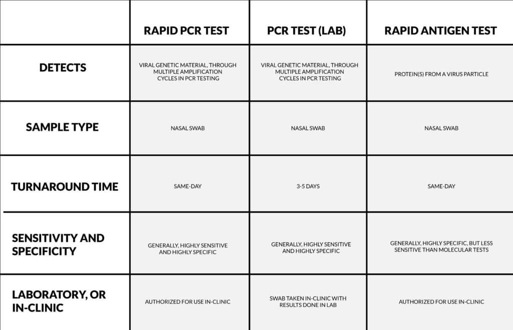 differenced between tests